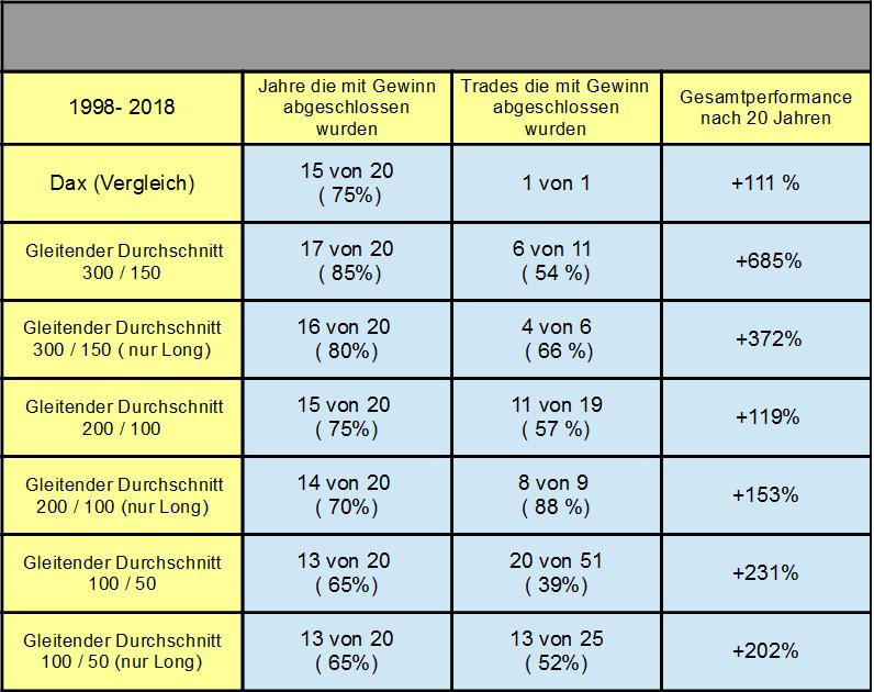 Tabelle Handelssysteme mit zwei gleitenden Durchschnitten