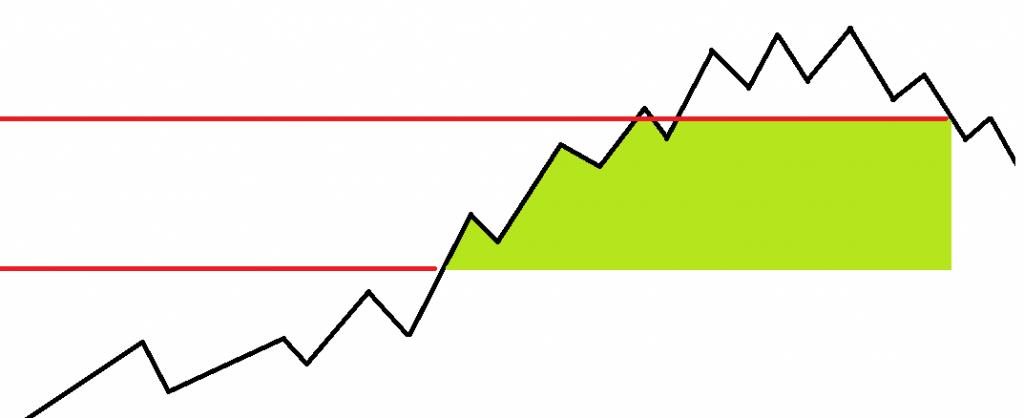 Trendfolgesysteme