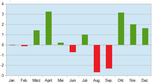 Vergleich des durchschnittlichen Gewinns in den einzelnen Börsenmonaten DAX