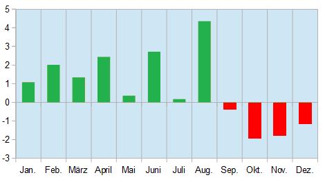 Chart saisonale Muster im Heizöl
