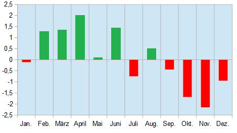 Chart saisonale Muster im Rohöl