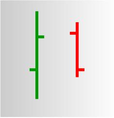 grüner und roter OHCL  Balken