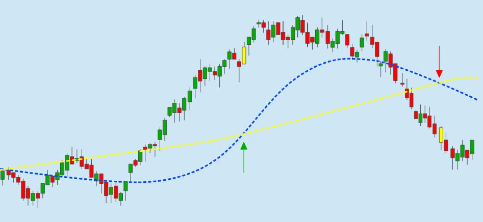 Chart 38 Tage Linie schneidet 200 Tage Linie