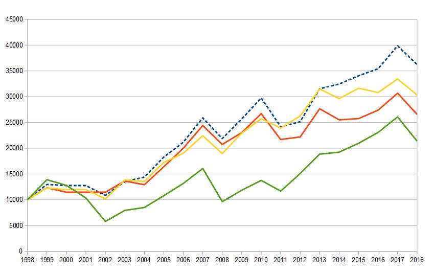 Wertentwicklung Anlagestrategien mit zwei kreuzenden Tages Linien Long