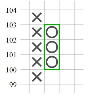 Spaltenwechsel im Point und Figure Chart
