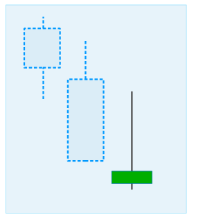 Inverted Hammer Candlestick Formation