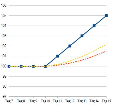 Chart mit EMA und SMA