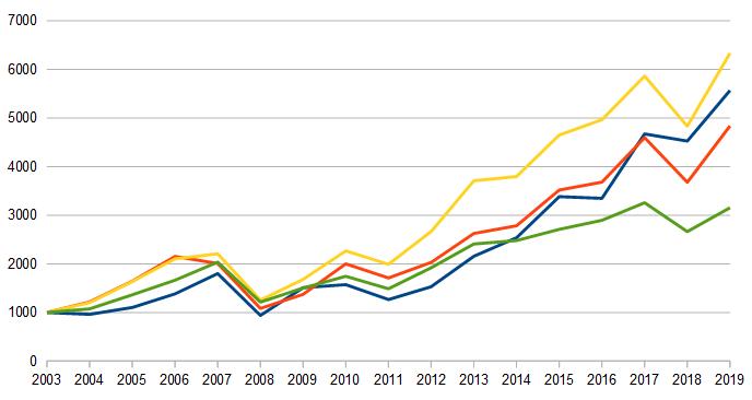Chart Entwicklung der vier Aktienindizes