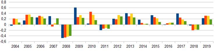 Performance der Aktienindizes aufgeschlüsselt nach Jahr