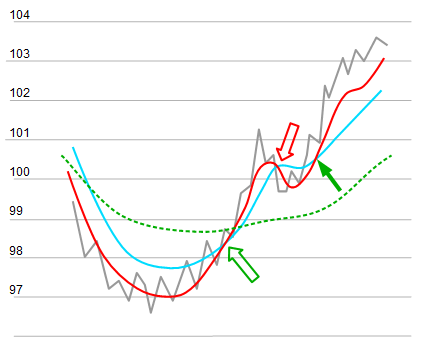 Chart Triple Moving Average Crossover Variante 1.