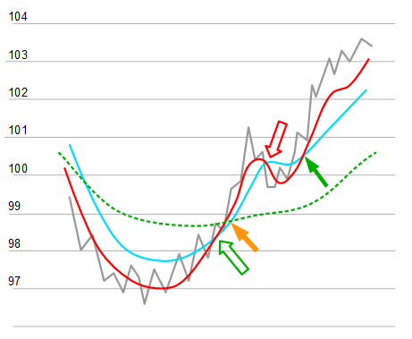 Chart Triple Moving Average Crossover Variante 2