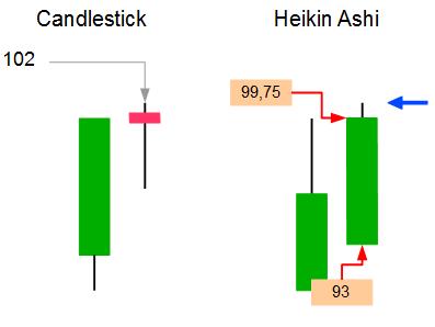 Heikin Ashi Chart Berechnung des Höchstkurses einer Kerze
