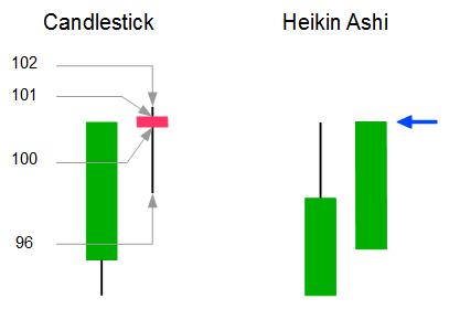 Berechnung des Schlusskrses einer Heikin Ashi Kerze