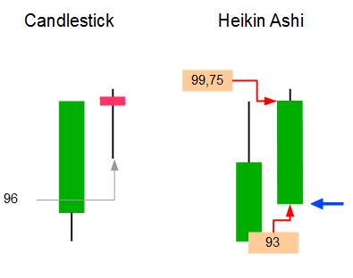 Heikin Ashi Chart Berechnung des Tiefstpunktes