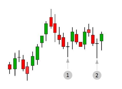 Candlestick Chart mit zwei Drogonfly Doji