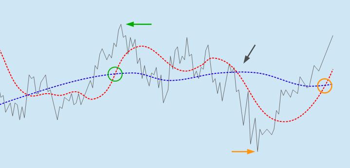 Chart Todeskreuz und Hoch und Tiefpunkt