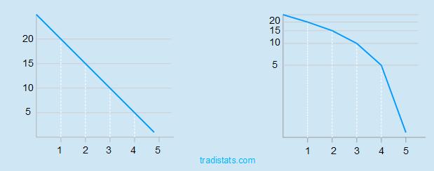 Linearer und logarithmischer Chart im Abwärtstrend Unterschied