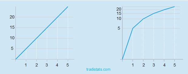Unterschied linearer und logarithmischer Chart im Aufwärtstrend