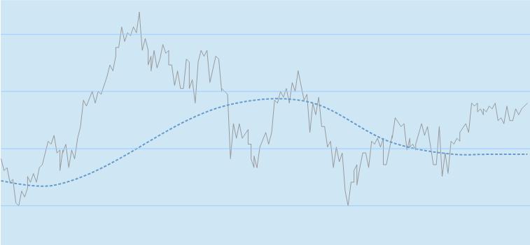 200 Tage Linie im Chart
