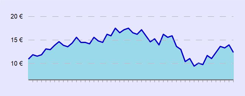 Mountain Chart