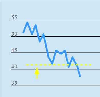 Chart Limit Order Verkauf