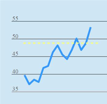 Chart Limit Order Kauf