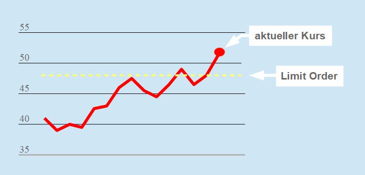 Chart mit Limit Kauforder