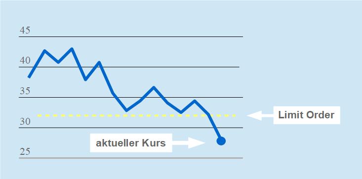 Chart Verkauf Limit Order