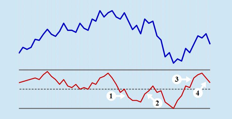 Rate of Change mit Markierung