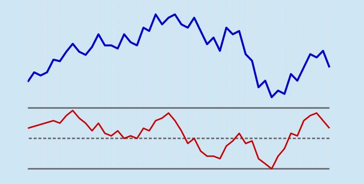 Rate of Change im Chart
