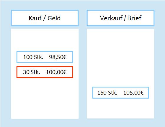 Limit Order bei Aktienkauf